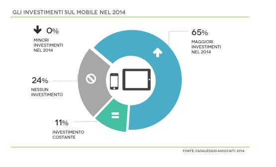 investimenti-nel-mobile-2014